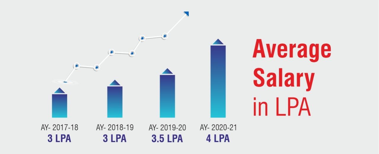 Average Salary in LPA
