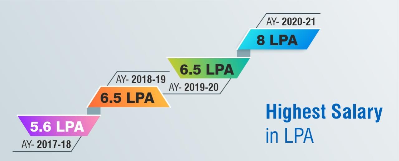 Highest Salary in LPA